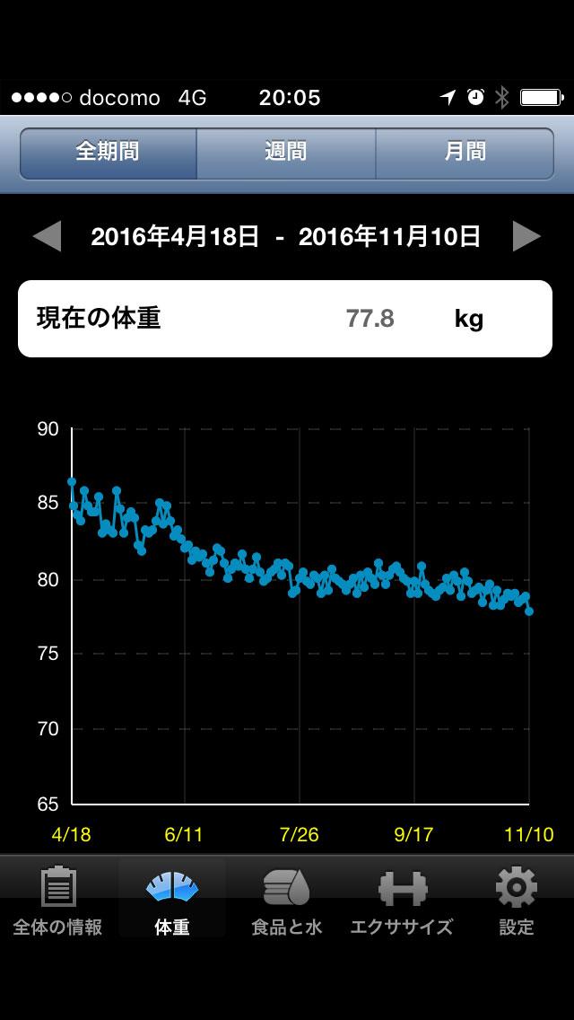 体重減推移