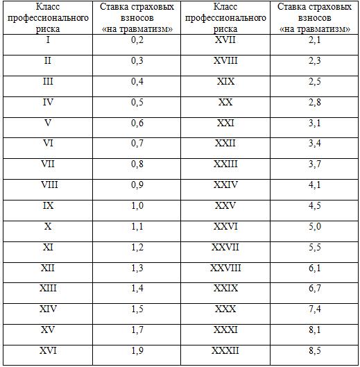 Все ставки НДФЛ в 2019 году: таблица изменений