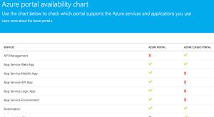 AzurePortalAvailabilityChartScreenshot
