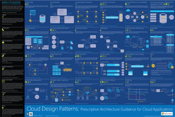 Cloud Design Patterns: Prescriptive Architecture Guidance for Cloud Applications