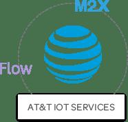 ATT_IOT_Services
