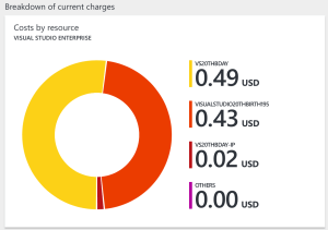 vs17-subscription-charges