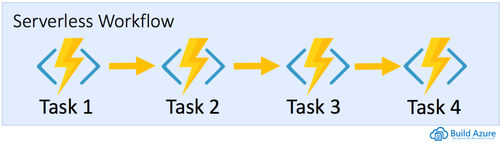 Scaling Azure Functions with Durable Functions 3