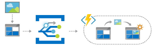 What is Azure Event Grid? 3