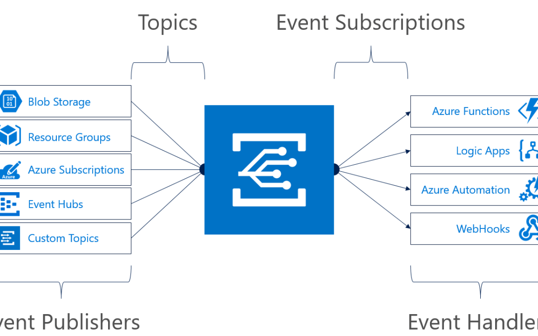 What is Azure Event Grid?