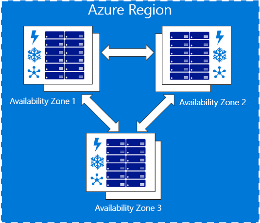 Azure Regions and Availability Zones 2