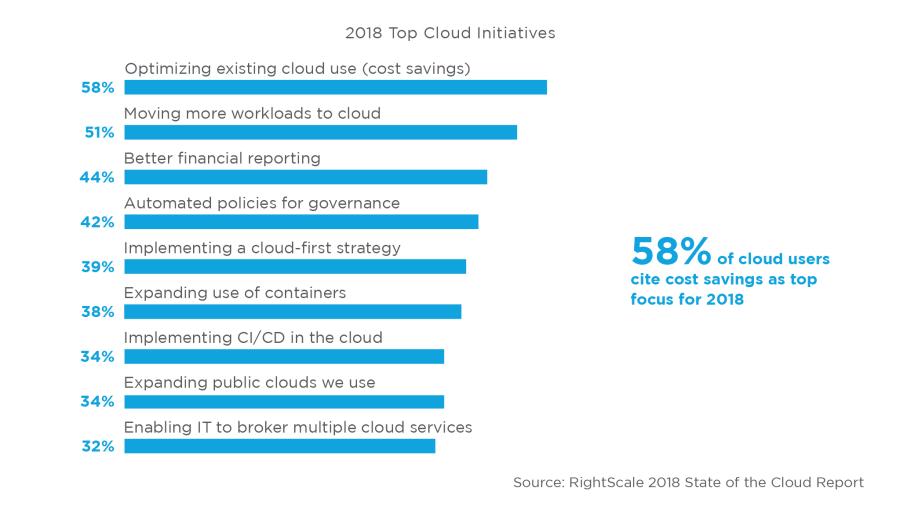 2018 Cloud Growth Profiled in RightScale State of the Cloud Report 5