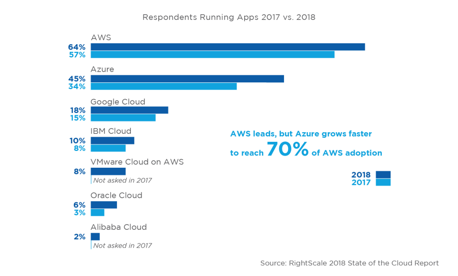 2018 Cloud Growth Profiled in RightScale State of the Cloud Report 2