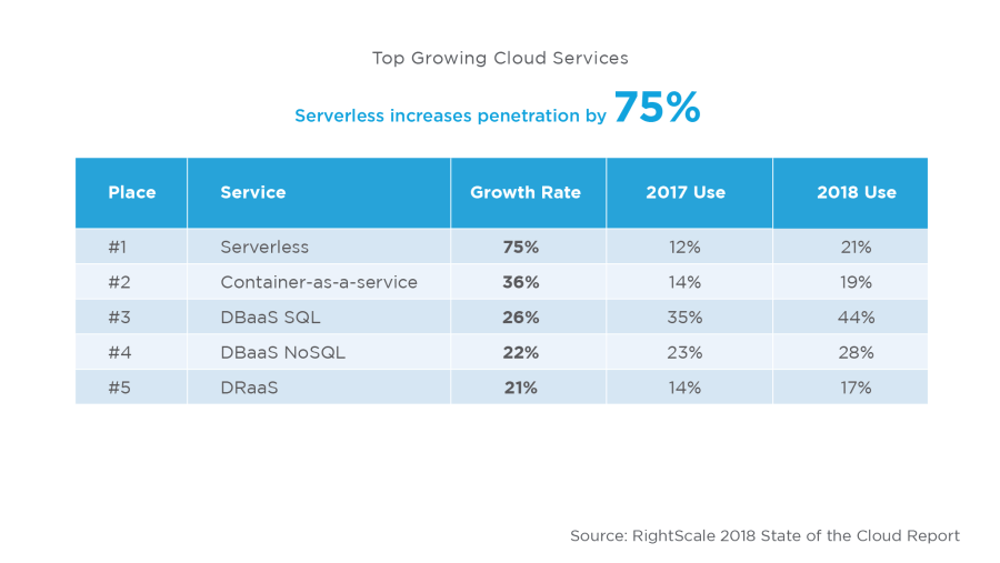 2018 Cloud Growth Profiled in RightScale State of the Cloud Report 3