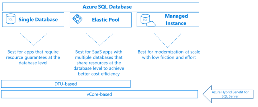 Azure Weekly: Apr 16, 2018 - Azure SQL Database Managed Instance 2