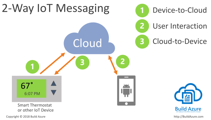 Internet of Things (IoT) Messaging Architecture