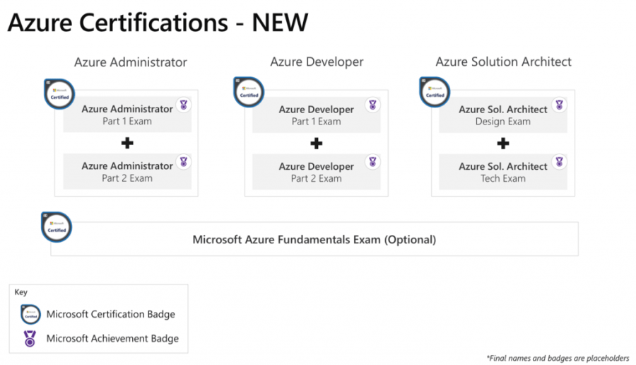 New Microsoft Azure Certification Paths Coming in 2018 2