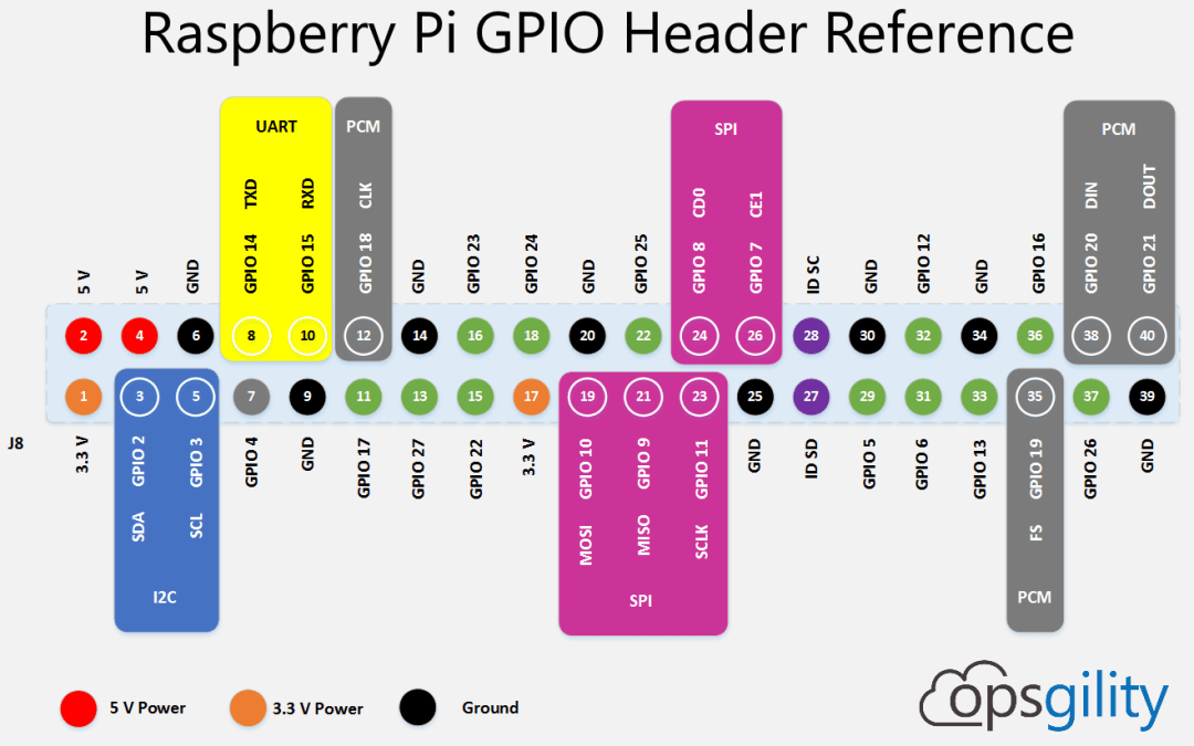 Raspberry Pi GPIO Pin Reference
