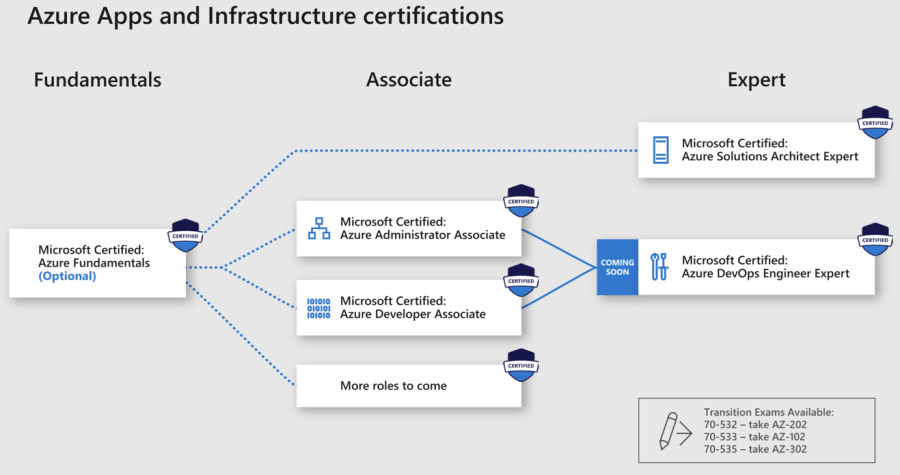 Introducing Role-based Microsoft & Azure Certification Shakeup 8