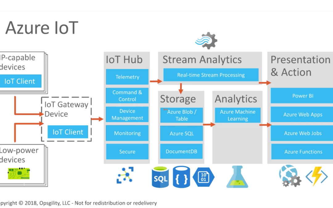 Learn how to Build IoT Apps on Azure with SkillMeUp On-Demand Training