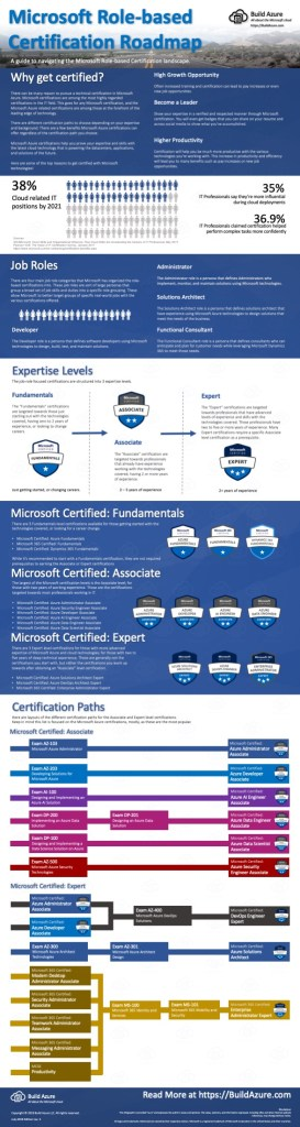 Microsoft Certification 2019 Roadmap for Role-based Paths 6
