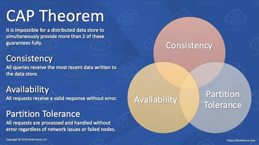 NoSQL vs SQL: Demystifying NoSQL Databases 2