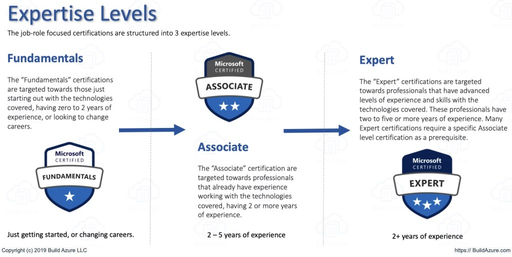 Microsoft Certification Roadmap for Role-based Paths 2