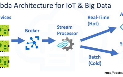 Lambda Architecture for IoT and Big Data Systems
