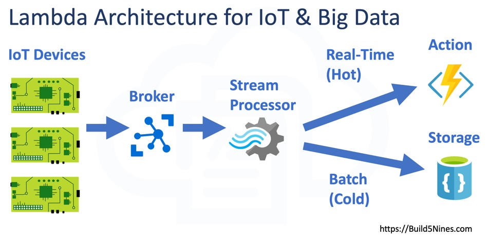 Lambda Architecture for IoT and Big Data Systems 1