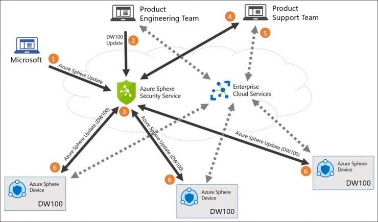 Azure Sphere Security Service Diagram - Credit: Hackster.io