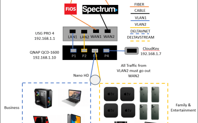 Policy-Based Routing on Unifi USG PRO 4