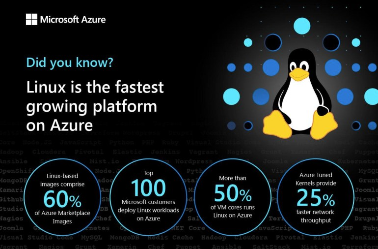 Linux is Most Used OS in Microsoft Azure – over 50 percent of VM cores