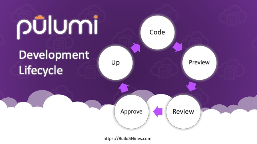Beginner's Guide to Pulumi CI/CD Pipelines 1