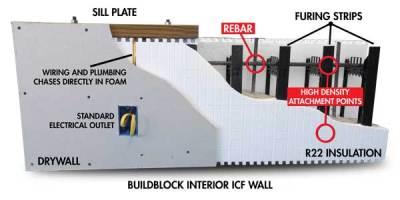BuildBlock Interior ICF Wall