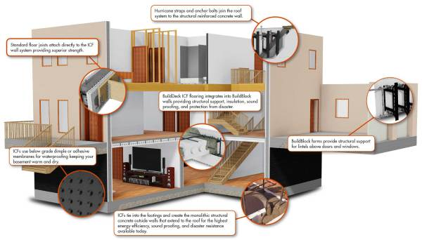 ICF homes combine several technologies to keep you safe in a disaster and comfortable all year long.
