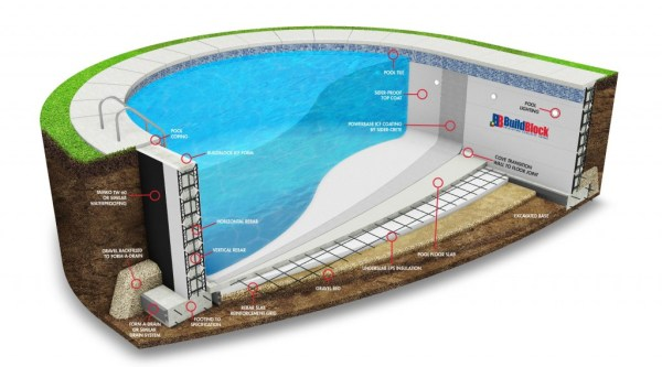BuildBlock ICF Pool Design