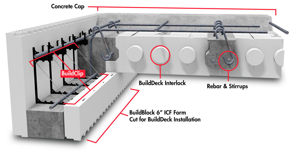 BuildClip By BuildBlock Insulating Concrete Forms
