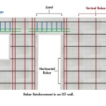 Example of steel reinforcement placement