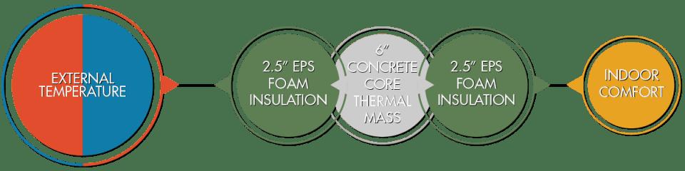 ICF thermal mass