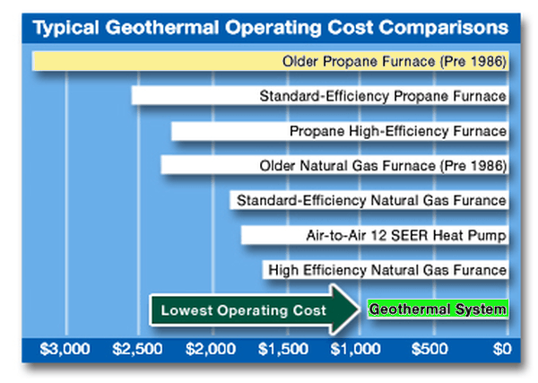Cost of Geothermal Heating