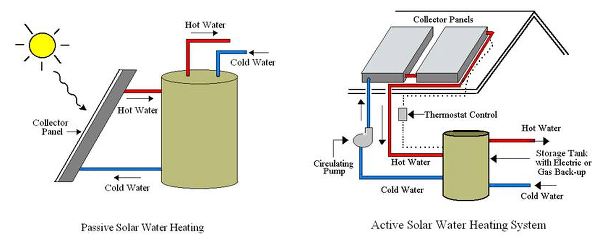 Designing a residential solar water heater for Type of heating systems