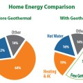 Geothermal Energy Costs