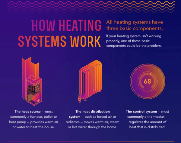 basic components of heating systems - Home Heating Design