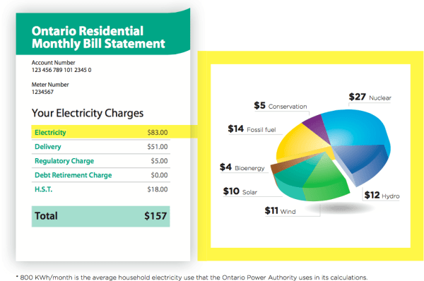 Example of an average residential electricity bill in 2024