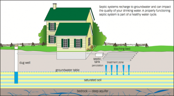Septic System Cost - Ontario