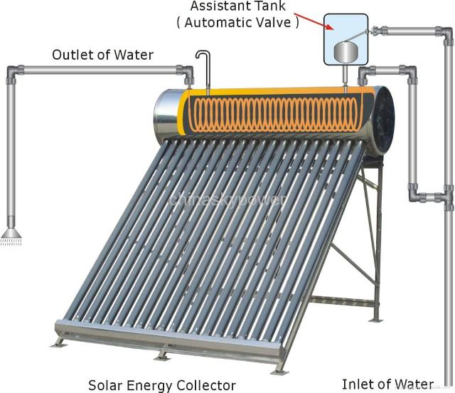 How the solar water heater works