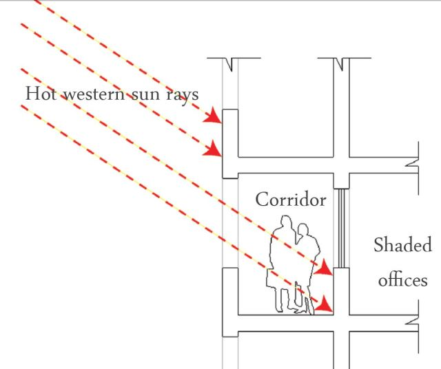 The circulation corridor as sunshading element