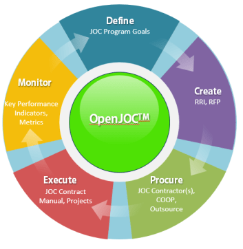 OpenJOCcycle