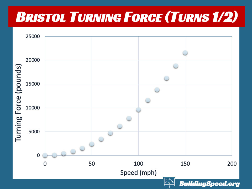 A graph of the turning force, in pounds, required for turns 1 and 2 at Bristol Motor Speedway