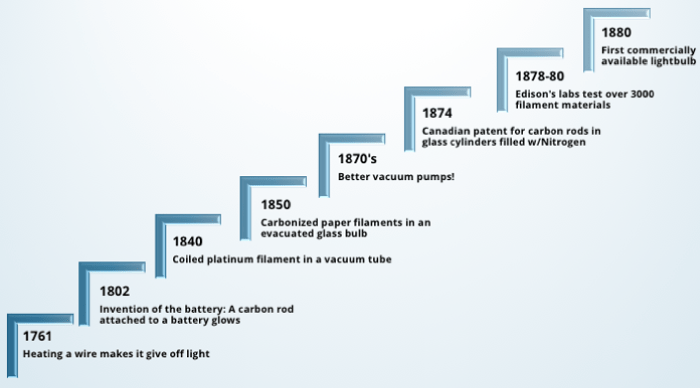 A chart showing a brief history of the light bulb
