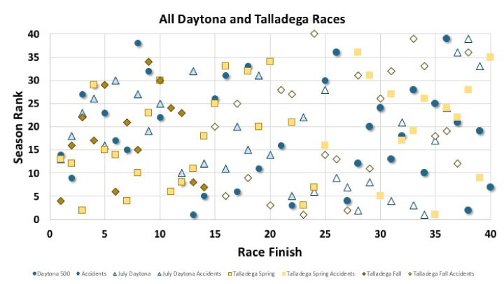 An xy plot showing the starting vs. finishing positions for Daytona and Talladega races