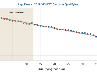 Qualifying Lap Times for Daytona XFINITY Race