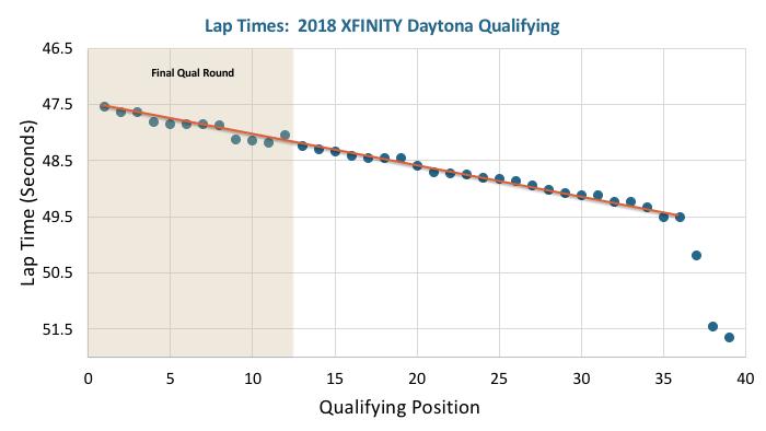 Qualifying Lap Times for Daytona XFINITY Race