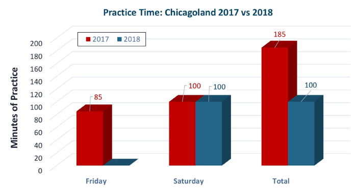 Comparing minutes of practice time in the standard and enhanced schedules