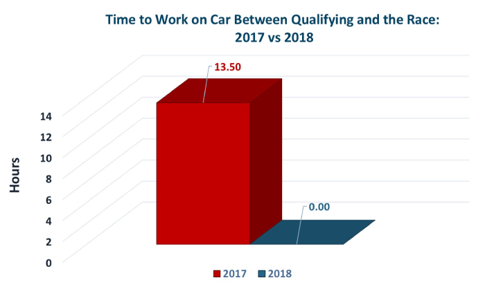 Comparing the time to work on the car between qualifying and the race in 2017 vs. the enhanced schedule in 2018